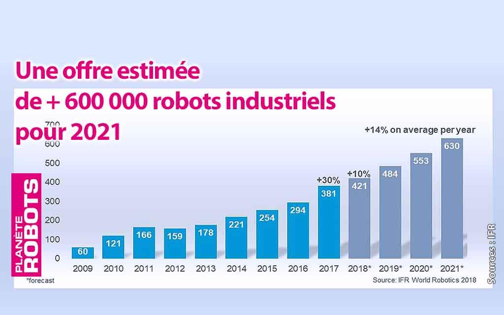 Le marché de la robotique en chiffres entre 2013 et 2017