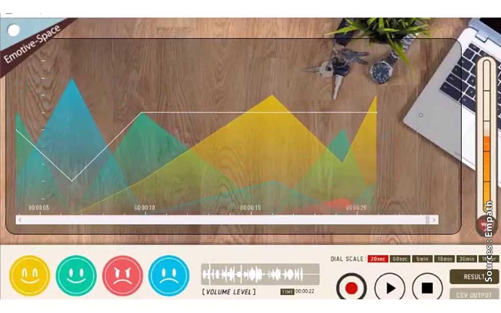 Empath Emotion Ai l et son interface très graphique