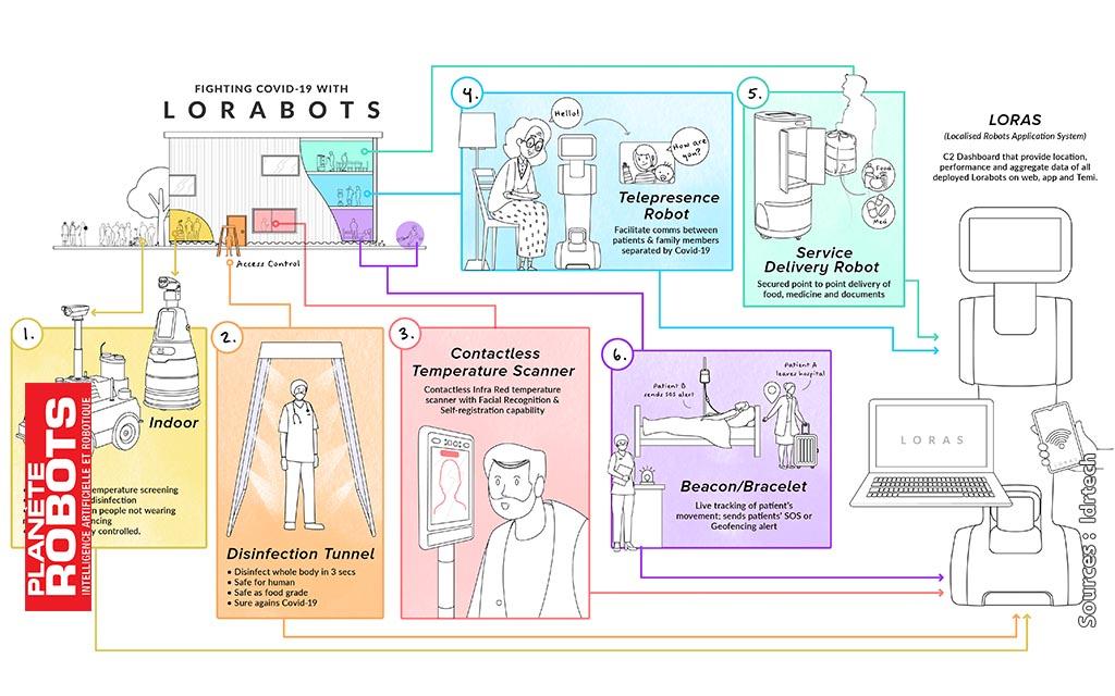AIMBOT UBTECH Une solution robotisée pour les hopitaux